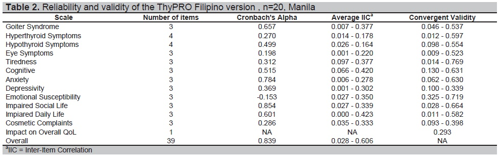 View Of Health Related Quality Of Life Hrqol Of Adult Filipinos