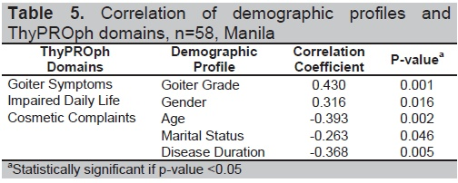 View Of Health Related Quality Of Life Hrqol Of Adult Filipinos With Graves Disease Cured By Radioiodine Therapy Compared To Those Controlled By Antithyroid Drugs At University Of Santo Tomas Hospital A Pilot