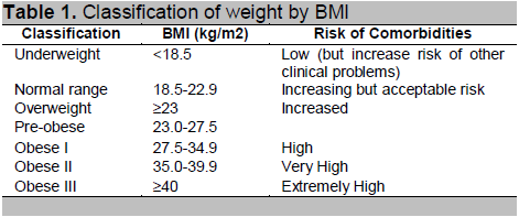 View Of A Summary Of The Malaysian Clinical Practice Guidelines On Management Of Obesity 2004 Journal Of The Asean Federation Of Endocrine Societies
